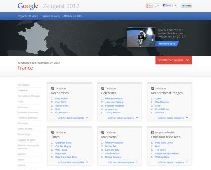 "Google et son ""air du temps"" 2012"