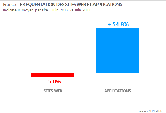 fréquentation des sites web et applications - juin 2012 contre juin 2011